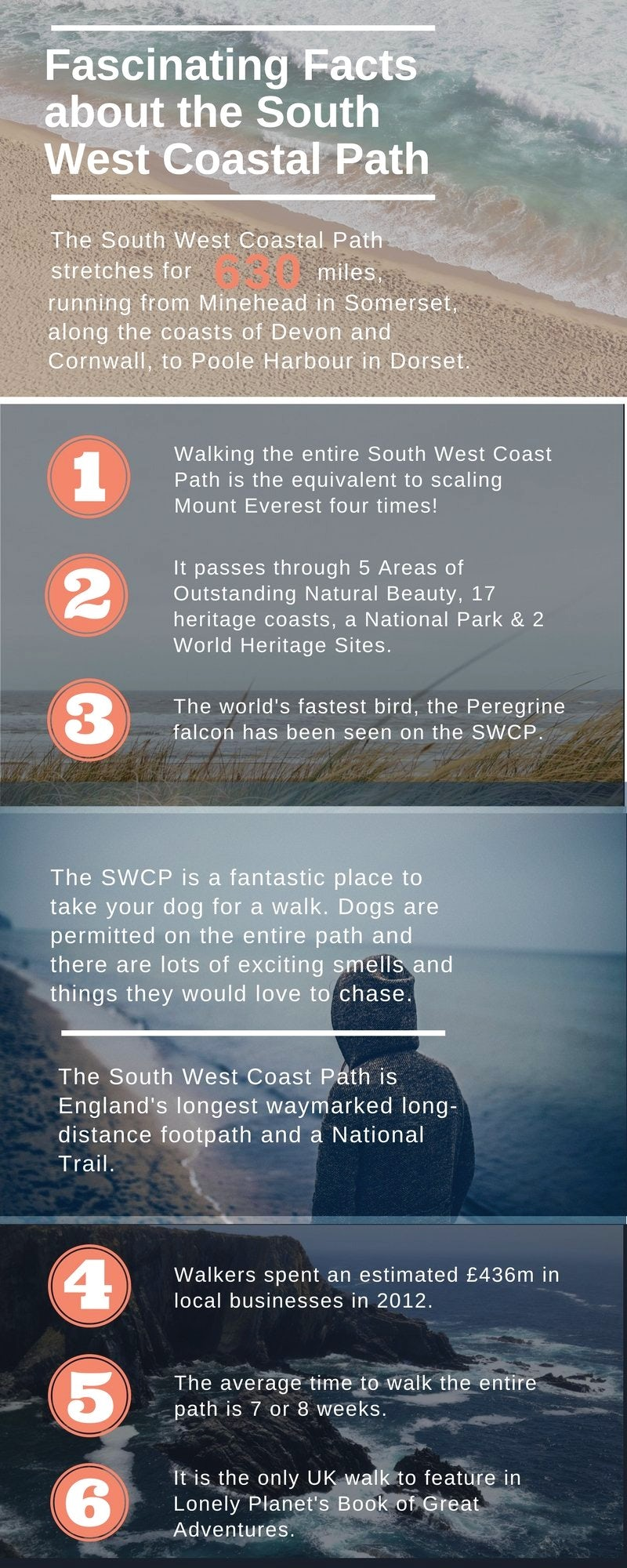Fascinating Facts about the South West Coastal Path | JFH Infographic